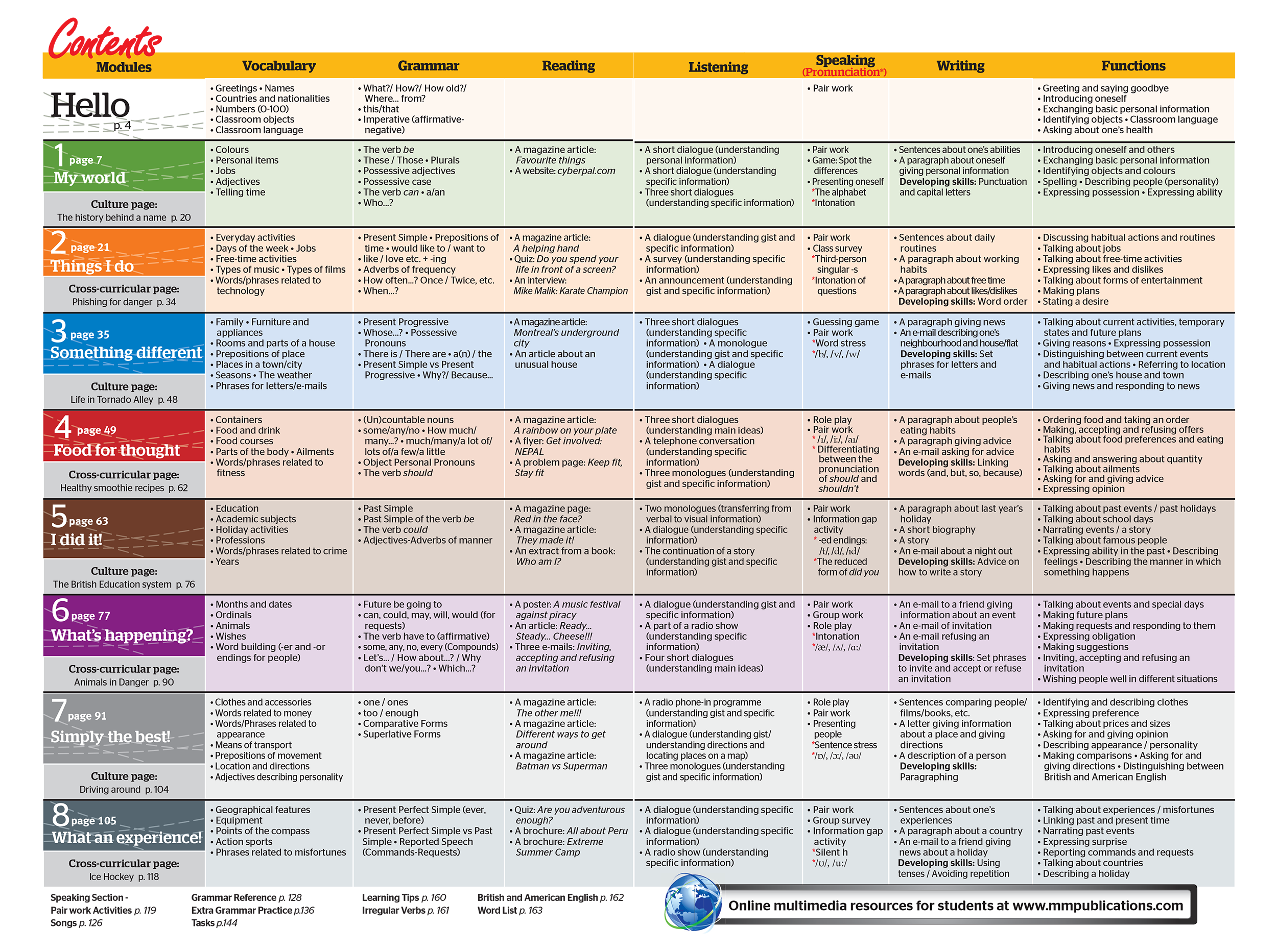 To view the complete syllabus of topics functions and skills for each